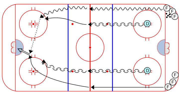 After the cone they can play a 1 on 1 Man in the Box 2 on 1: 1. Same as man in the Box 1 on 1, but add a forward to make it a 2 on 1 Man in the Box 2 on 2: 1.