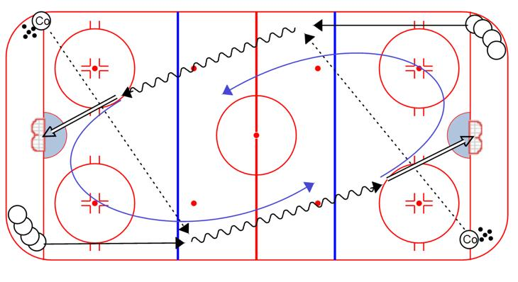 After making the pass, defensemen close the gap on the forward who left from their same side 4.