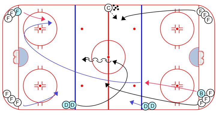 COMPETITION 2 on 1 Perpetual Backcheck: 1. On whistle, two forwards leave from one end, with a backchecker chasing (designate a backchecker to start the drill) 2. Coach passes to either forward 3.