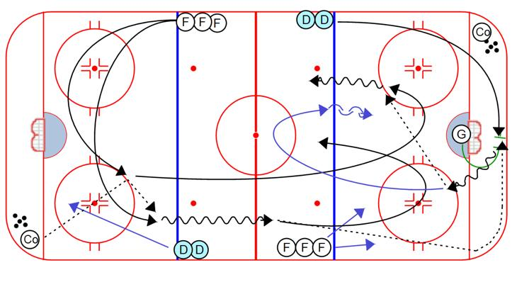 After the dump in and breakout, both defensemen play 2 on 1 against the other line's forwards. 1. Two forwards swing low and receive a pass from the coach, then step over the center line and dump it in.