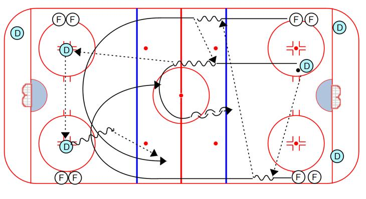 Forwards attack 2 on 1 against the defenseman from the other line Full Ice Regroup 2 on 1: Drill starts on the whistle. One end, then the other. 1. On the whistle, a defenseman makes a pass to the forward.