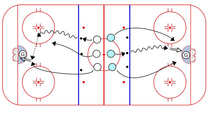 Put enough D in the middle to run it quickly. 3 Puck Scoring Race: 1. Coaches place 3 pucks on each blue line 2.