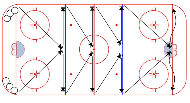 Keep adding 5 seconds, and making them go again until everyone finishes within the time limit Variation: Lower time to 55 seconds; add pucks; make defensemen skate backward; make defensemen face up