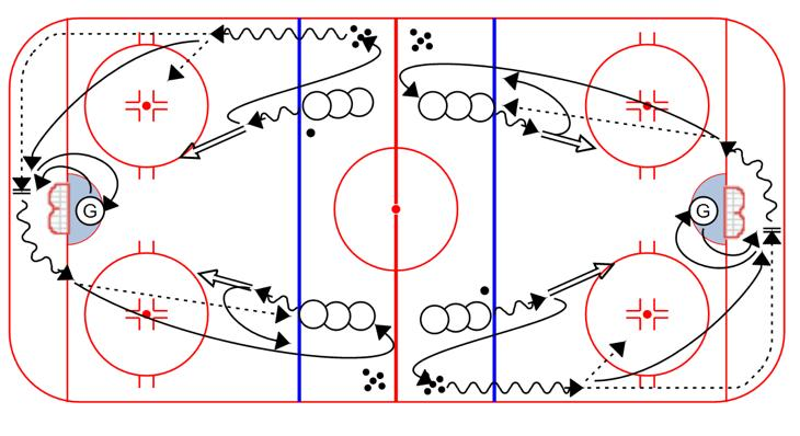 On next whistle the other line goes Shot & Breakout Pass: 1. Player shoots from just inside blue line, then swings out and picks up a new puck on the boards 2.