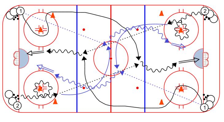 "2 passes to 1 in the slot. 2 on 0 Chip Pass & Delay 1. Players line up in each corner, with pucks. 2. On whistle, player 1 skates the ""S"" then breaks up ice, receives a stretch pass from 2, and shoots 3."