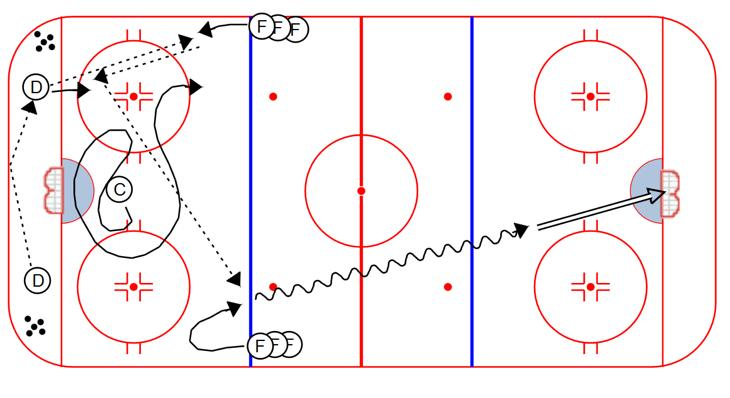 PASSING Full Speed Breakout Formation (seq. 4): 1. D to D to F to D to Weak-side F 2. Same thing other way 3. D to D to C (direct pass) 4.