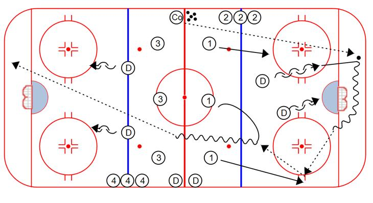 PASSING Oilers Continuous Breakout: 1. The Coach starts the drill by dumping a puck in the corner. 2. The D retrieves the puck, and breaks out with the 1 s. 3.