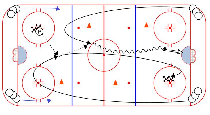 Quick up, D to D, D Reverse, D to C, D to W. Breakout from one end then the other. The drill only uses one puck. One-Touch Timing: Designate a Passer for the first time, just to start the drill. 1.