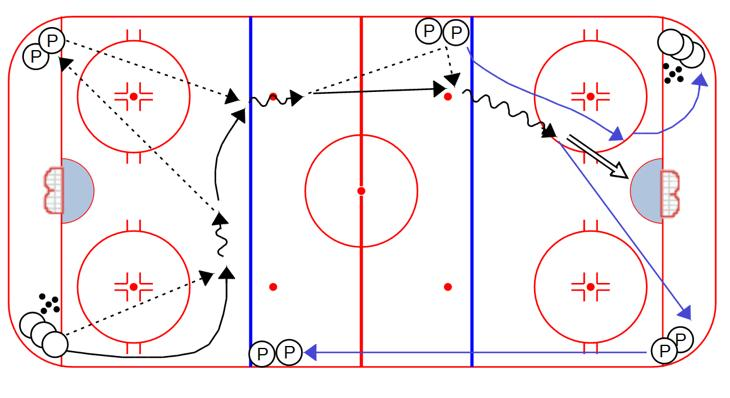 Receiver shoots, passer picks up a puck and passes to the low man of the other line 4.
