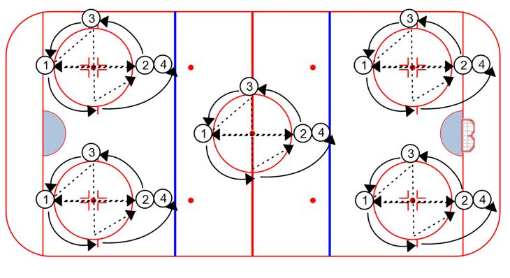 PASSING Quad Passing: 1. Players 1 and 2 execute five passes between themselves 2. After the fifth pass, player 1 does a give and go with player 3, combined with a onetouch pass to player 4. 3. All players rotate as shown.