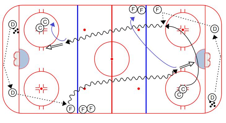 3. Next round is D to D to F. Forward attacks. 4. Lines rotate as shown. Ring Breakout: 1. The purpose of this drill is to work on controlling the ring breakout. 2.