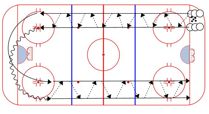 First player skates across the blue line, receives a pass from the second player of the opposite line, then touch-passes it back 3.