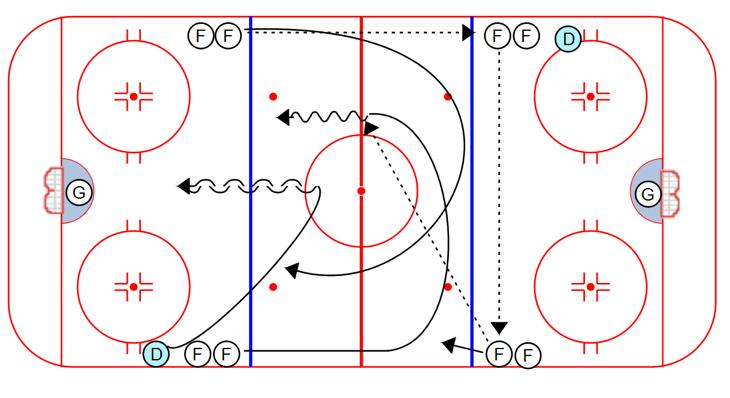 PASSING Vasby 2 on 0: 1. Drill starts on the whistle. One end, then the other. 2. F makes a pass to the opposite line. 3. Pass across the blue line. 4. A cross-ice return pass to the F's. 5. 2 on 0. Vasby 2 on 1: 1.