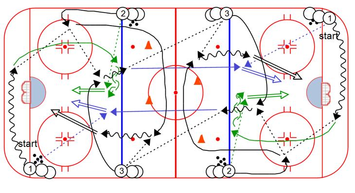 On the next whistle the other line goes Variation: Player executes an inside reverse pivot, then receives first pass from the close coach Slovakian 3 Shot: 1.