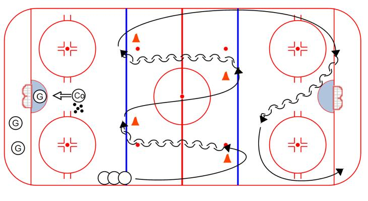 "At the blue line, players enters into the ""window"" zone - and maintains crossovers through the entire window 3. After exiting window, player shoots with head up and feet moving Pivot Circut: 1."