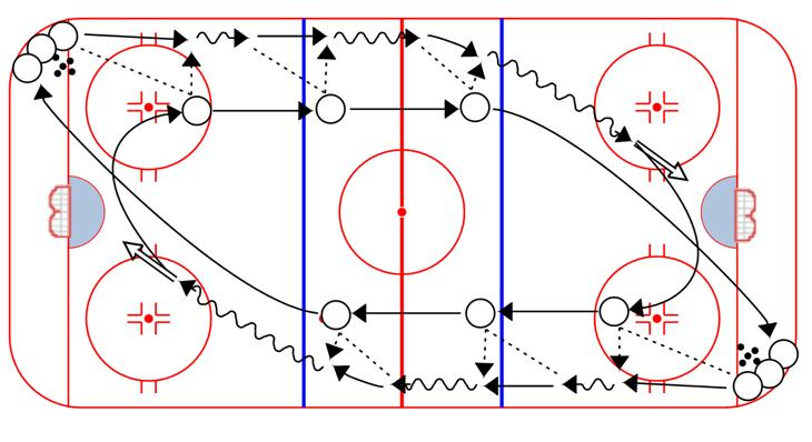 WARM-UP 3 Stationary Passers: 1. Puck carrier executes 3 give and go passes, then shoots 2.