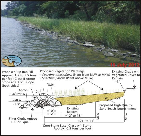 1 Sills As fetch exposure increases beyond about 1,000 ft and the intertidal marsh width is not sufficient to attenuate wave action, the inclusion of a retaining structure may be required to allow