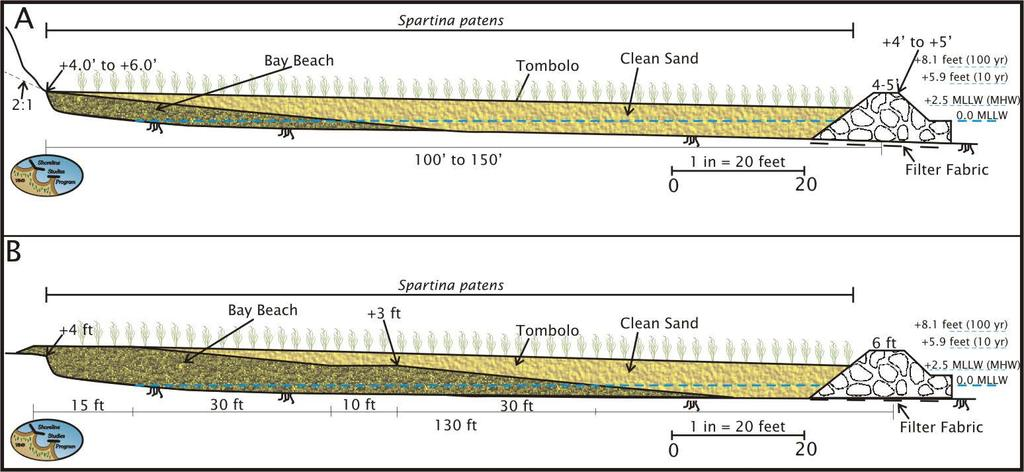 Appendix 3, Figure 1. A) Typical cross-section for a high sill that is appropriate for the medium to high energy shorelines of York County. The project utilizes clean sand on an 10:1 (H:V) slope.