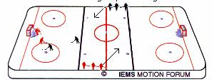 DEFEND - ATTACK GAMES 2.Transition games where the attacking team gets support from teammates joining the play (game situation role two.