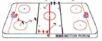 Card 142 C HALF ICE DEFEND-ATTACK GAME WITH A PASS TO THE POINT * Start with a 1-1 as and the attacker gets support from the lineup in the neutral zone when the puck crosses the blue line.
