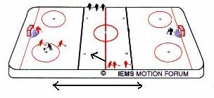 D100, Full Ice Attack - Defend Game Use the D100 formation starting with a 1 on 1 game with the extra players waiting in the neutral zone.