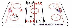 The coach can also adjust the number of supporting players to create uneven situations, i.e. a 2-1 with only one backchecking forward and one supporting attacker would create a 3-2 in the end zone, and a 1-1 in the neutral zone.