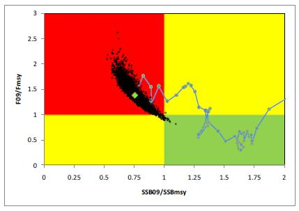 Example of a Kobe plot chart showing the stock status trajectory (intervals around relative biomass and relative fishing mortality will be included when available).