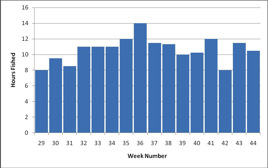 Figure 4.3.2: Fishing effort by week Location Period Date Week Hours Fished Salmon Caught Sal/Hr 1 4 06/08/10 32 11.0 18 1.6 1 10 17/09/10 38 11.3 38 3.4 1 16 27/10/10 44 10.5 9 0.9 2 2 23/07/10 30 7.