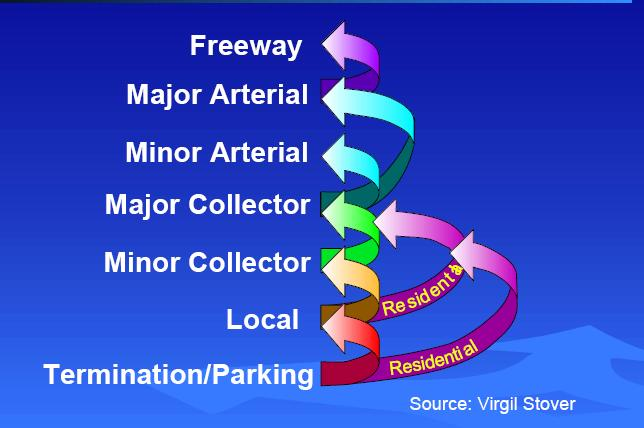 Roads Have Different Functions Travel involves movement of traffic through a network of roads A logical &