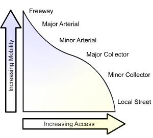 Access Management Managing the location, number, spacing, and design of Commercial entrances Intersections/median openings Traffic signals Entrances near interchange ramps According to the highway s