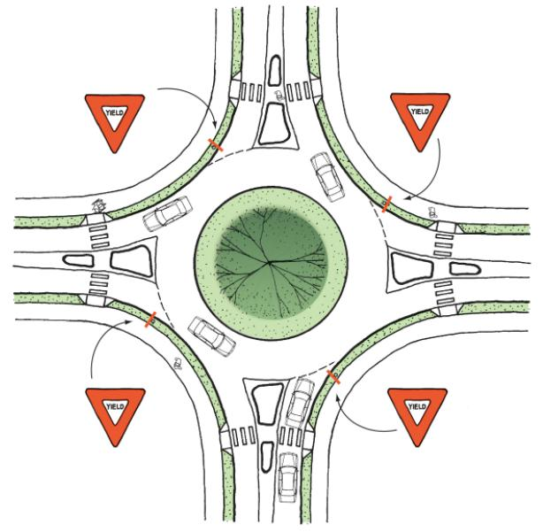 Access Management: Alternative Intersection Design Roundabout Converts movements to right turns Yield control of entering traffic Slower vehicular speeds 20-25 mph Less severe & frequent crashes A