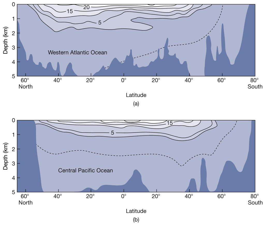 Recall that the temperature (and density) of the high latitude ocean is relatively constant with depth.