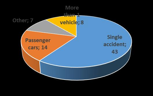 Other; 12 Moped; 20 Bicycle; 24 Passenger cars; 72