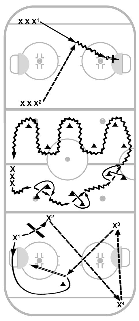 LESSON PLAN D-13 Players divided into three groups one group per station. Six minutes per station. Rotate groups. 18 minutes Flip Shot Faking Movement to Space Station 1: (One end zone.