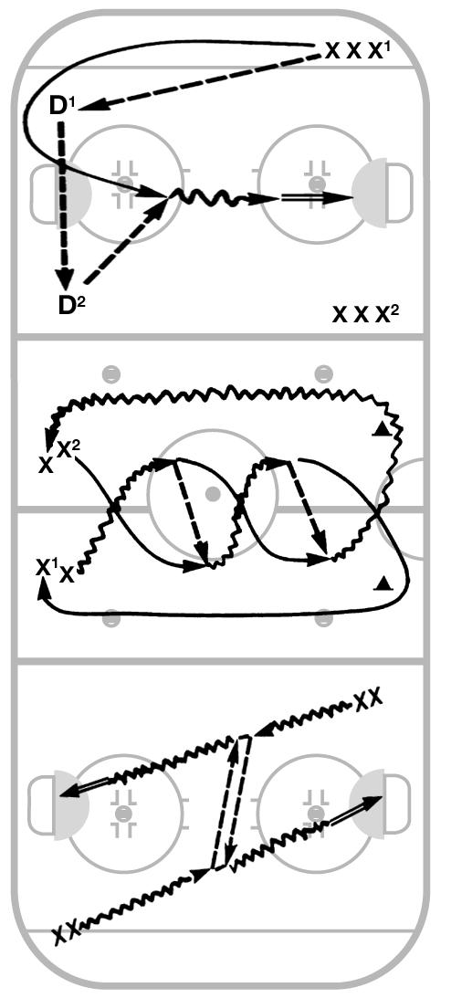 LESSON PLAN D-14 Pass Skate Shoot Pass-Movement to Space Pass Receive Shoot Players divided into three groups one group per station. Six minutes per station. Rotate groups. Station 1: (One end zone.