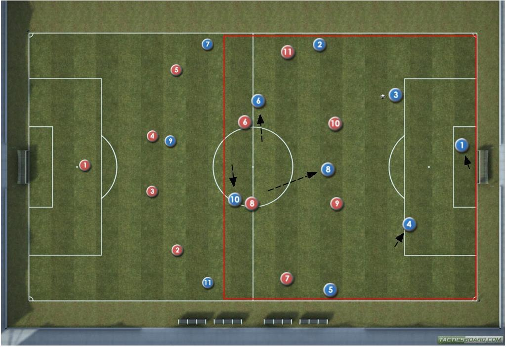 DIAGRAM 2 Central defender in possession When central defender receives the ball movement of midfield players is vital.