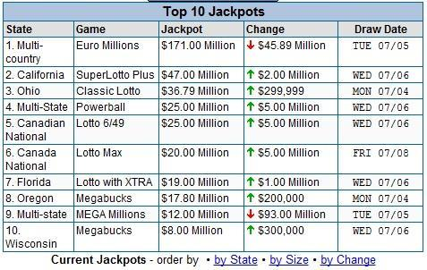 Solution #9 Top Jackpots Find out top jackpots worldwide for ALL lotto games with one click of a button.