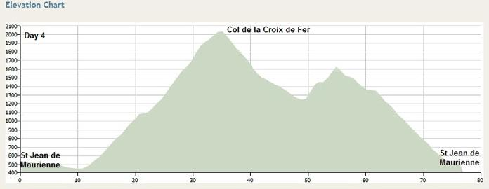 The Col du Glandon and Col de La Croix de Fer makes a wonderful choice