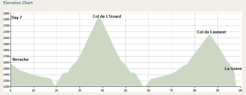 Day 7: La Grave to Bourg d Oisans: 80km 1700meters vertical gain Our day will start with a downhill to Bourg d