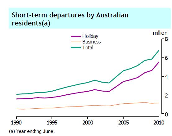Australian travellers By 2013, 8.