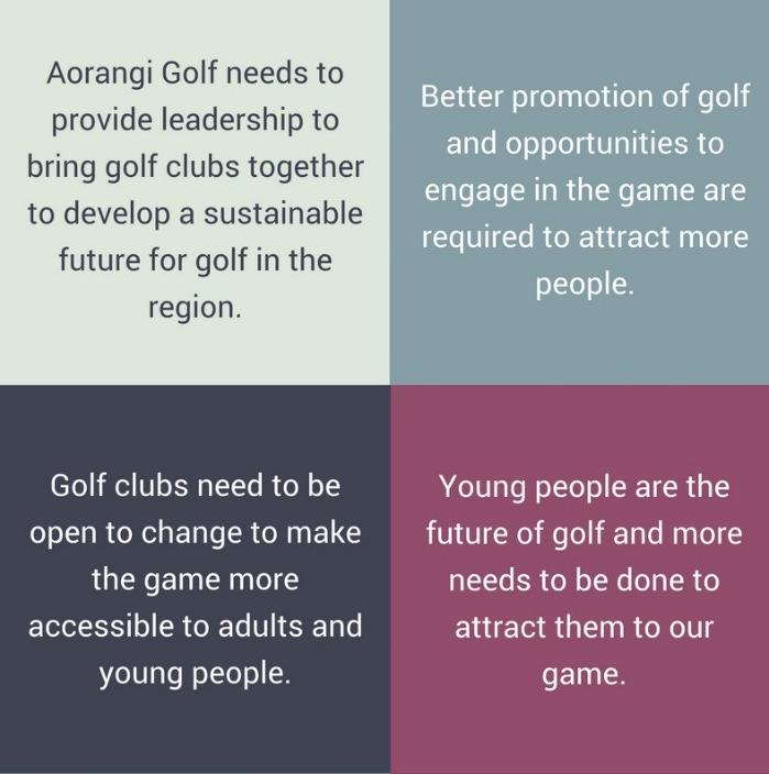 Strategic Plan Our Roadmap to 2020: Growing and Supporting the Game of Golf in the Aorangi Region While golf has faced a number of challenges in recent years, the future is looking promising as