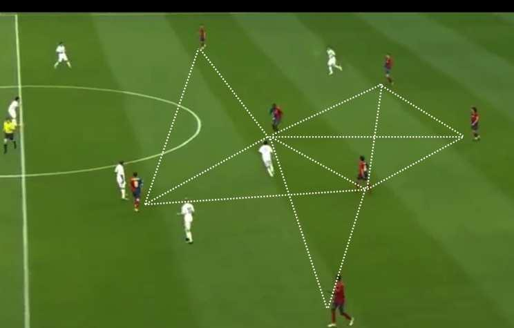 Creating passing triangles and supporting angles allows each player to have at least two passing