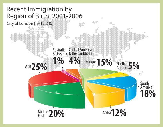 Graph 2 1. There are more recent immigrants from South America than from North America. 2. Asians are the largest recent immigrant population. 3.