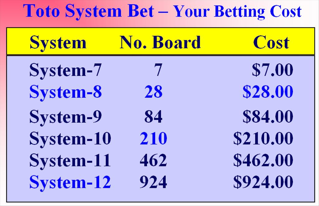 But the higher the system you play, the higher the cost. Of course, it is more costly to play the system entry or the wheeling system.