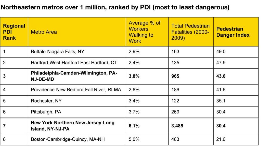 Cost of Incomplete Streets: Safety Pedestrian Danger Index (PDI) NJ has an overall PDI of 53.