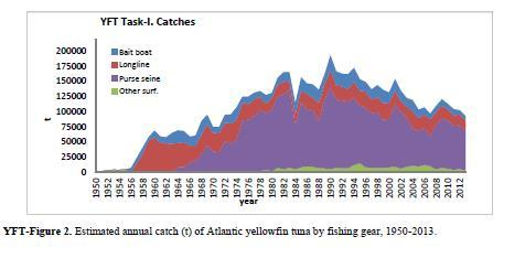Figure 4 Yellowfin tuna catches in the