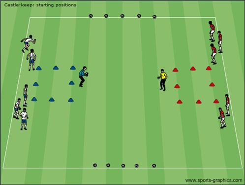 15) U8-U9 - Castle-keep Area: The two boxes (red & blue above) can be 20-30 yards apart (closer for younger players). The boxes are 6x6 yards (can be 8x8 for younger players to ease scoring).