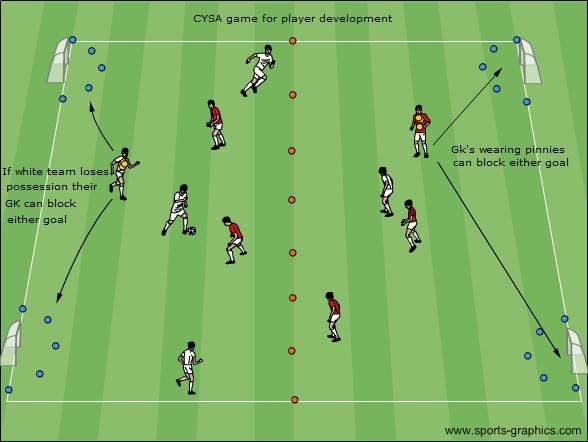 U8-U9: 4 Goal Game for Player Development Area: 35 x 35 yards (this can be manipulated to suit the ability/athleticism of your players) Instructions: Play 5v5 or 6v6 with one goalkeeper per team (but