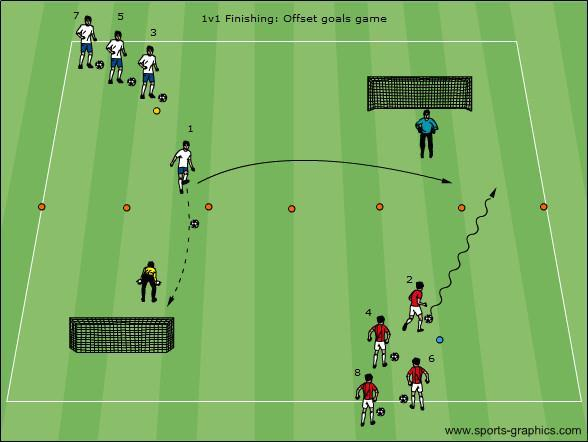U8-U9: Offset Goals Game for 1v1 finishing Area: For novice players the distance between the goal and the half-way line (red cones above) is 12 yards, so total length of field is 24 yards.
