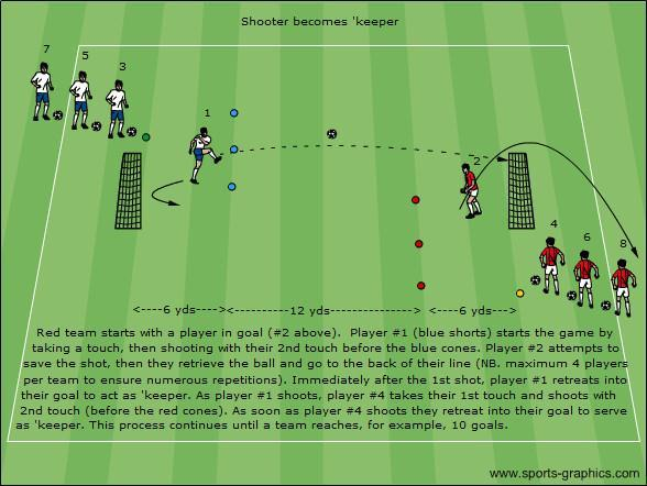 U8-U9: Shooter becomes keeper Area: See illustration above, except for U8-U9 players the length of the playing area should be reduced (6 yard line in front of each goal, and 8 yards in between, not
